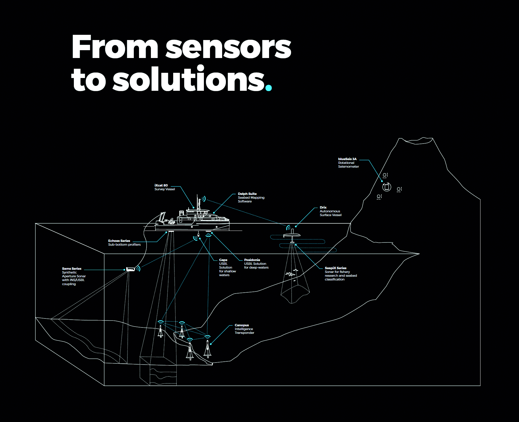 From sensors to solutions.