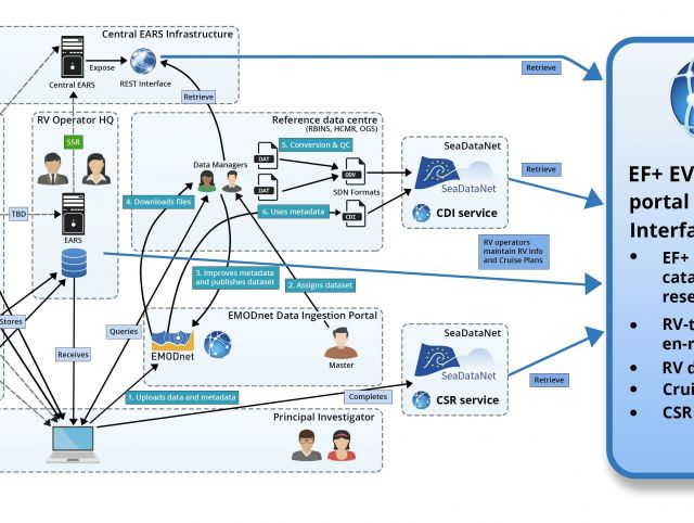 ABS39 EUROFLEETS  Data Management Workflow.jpg